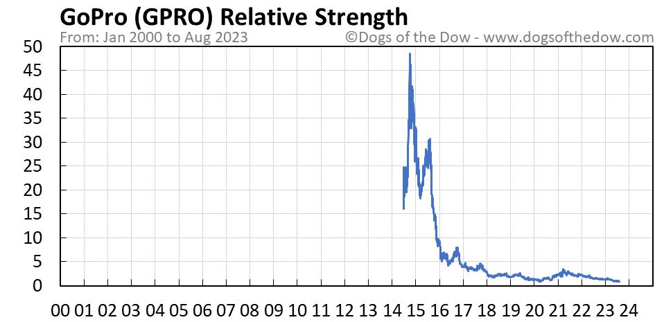 GPRO relative strength chart