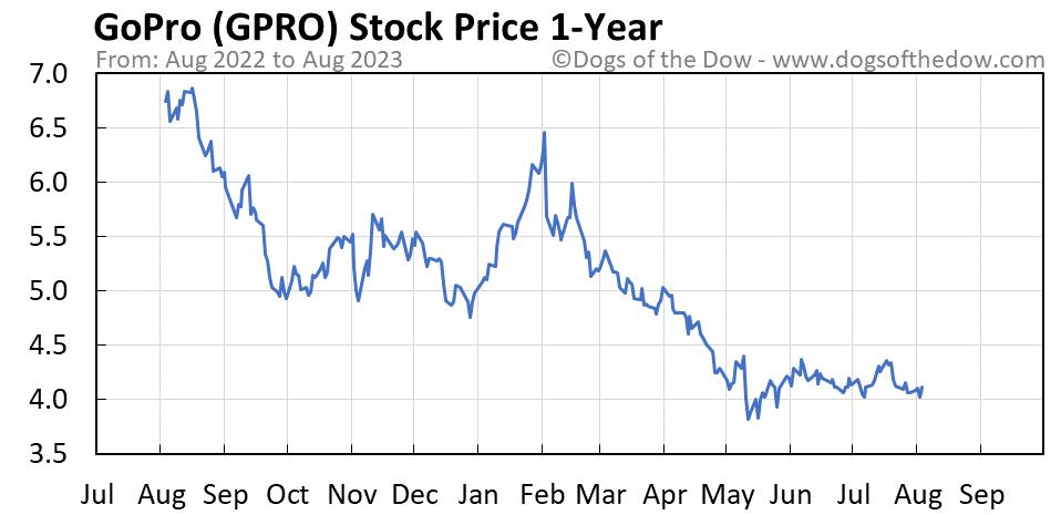 GPRO 1-year stock price chart