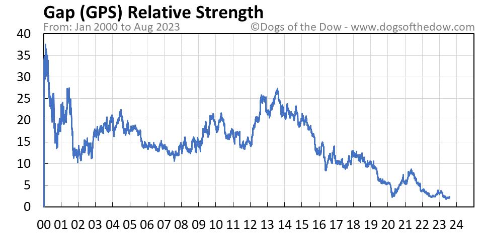 GPS relative strength chart