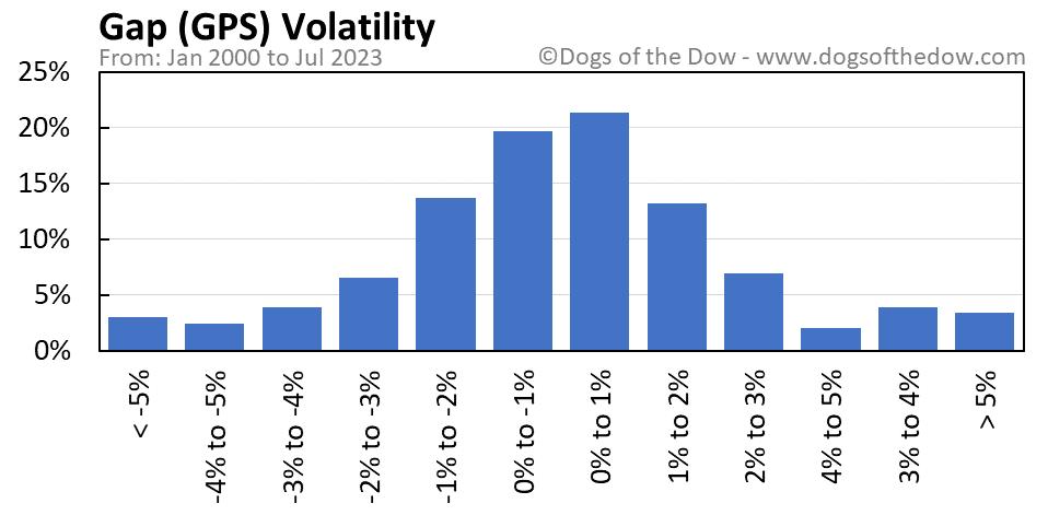GPS volatility chart