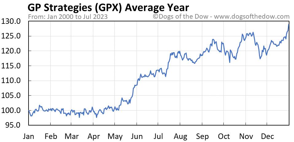 GPX average year chart