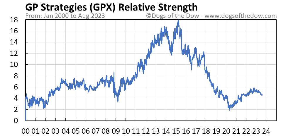 GPX relative strength chart