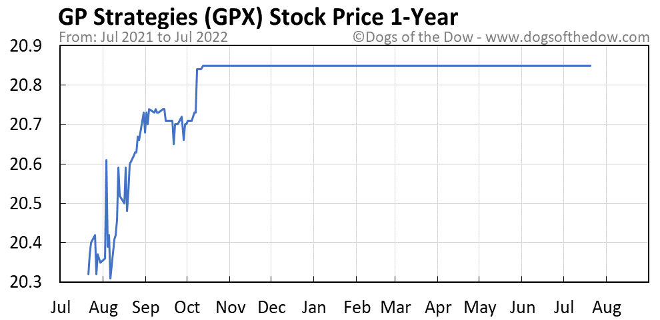GPX 1-year stock price chart