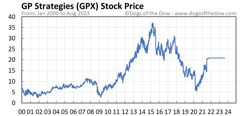 GPX stock price chart