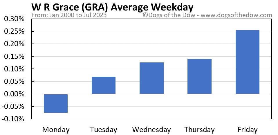 GRA average weekday chart