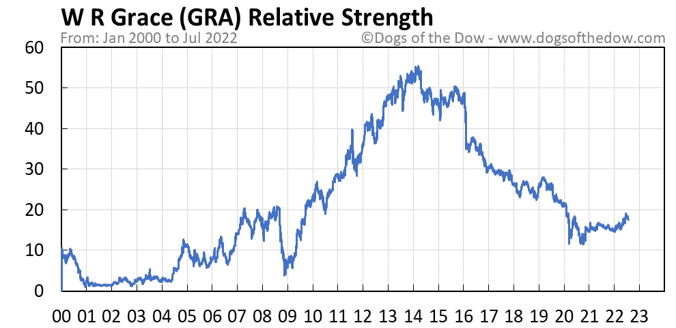 GRA relative strength chart