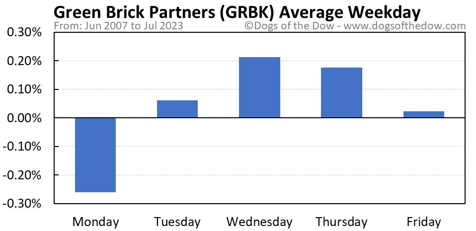 GRBK average weekday chart