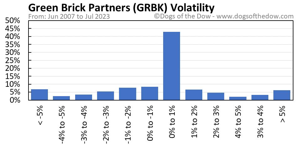 GRBK volatility chart