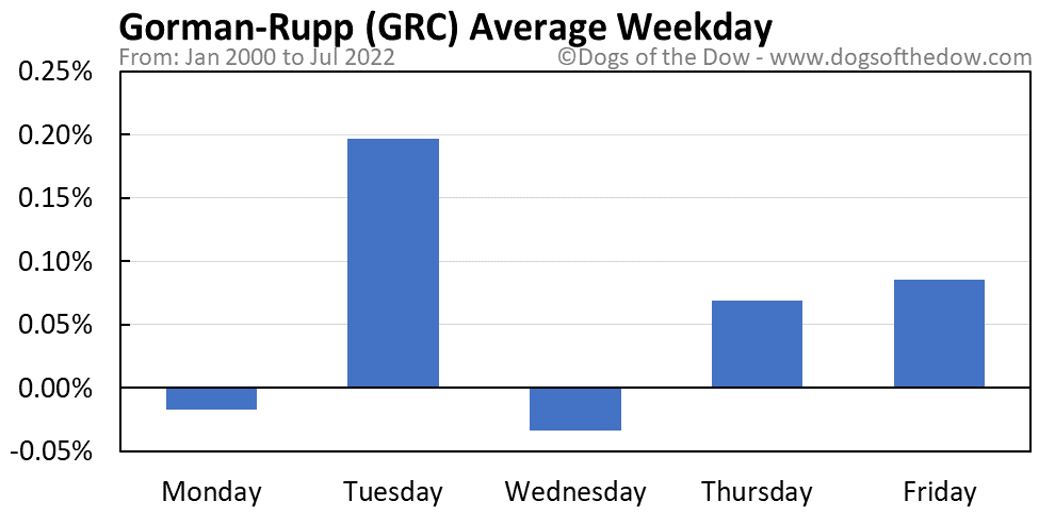 GRC average weekday chart