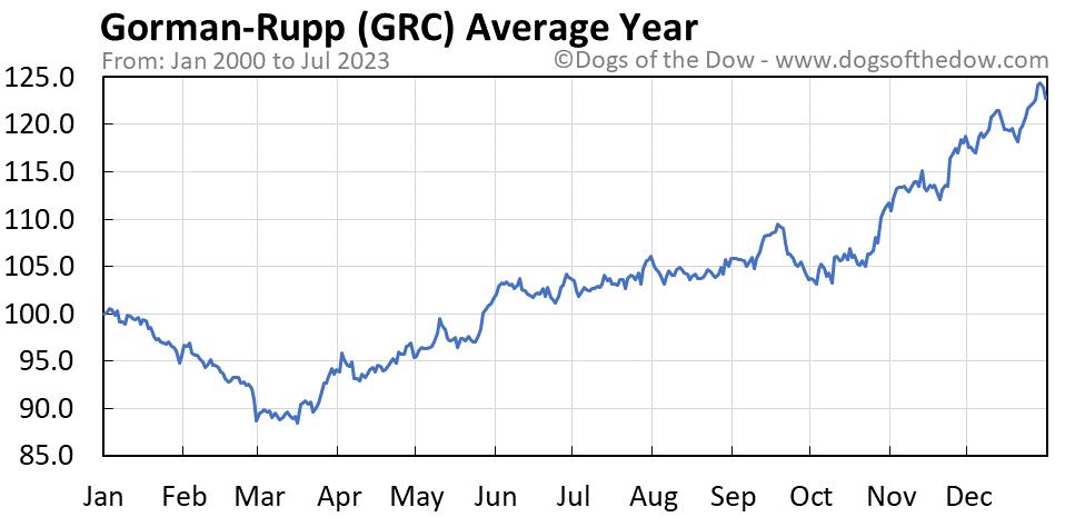 GRC average year chart
