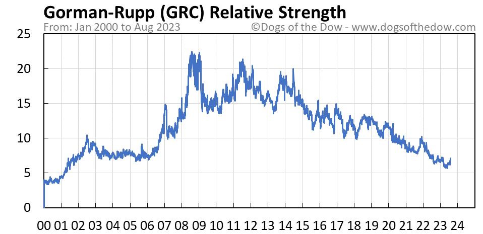 GRC relative strength chart