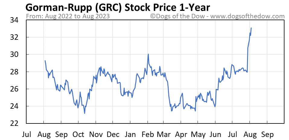 GRC 1-year stock price chart