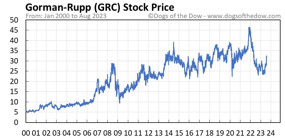 GRC stock price chart