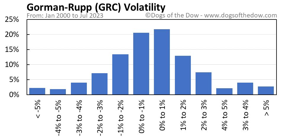GRC volatility chart