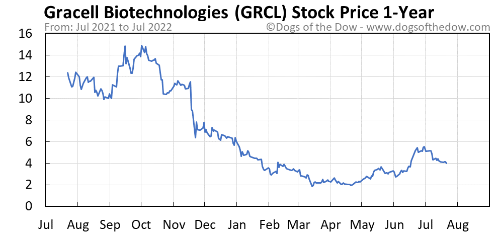 GRCL 1-year stock price chart