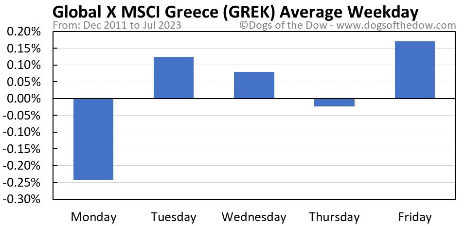 GREK average weekday chart