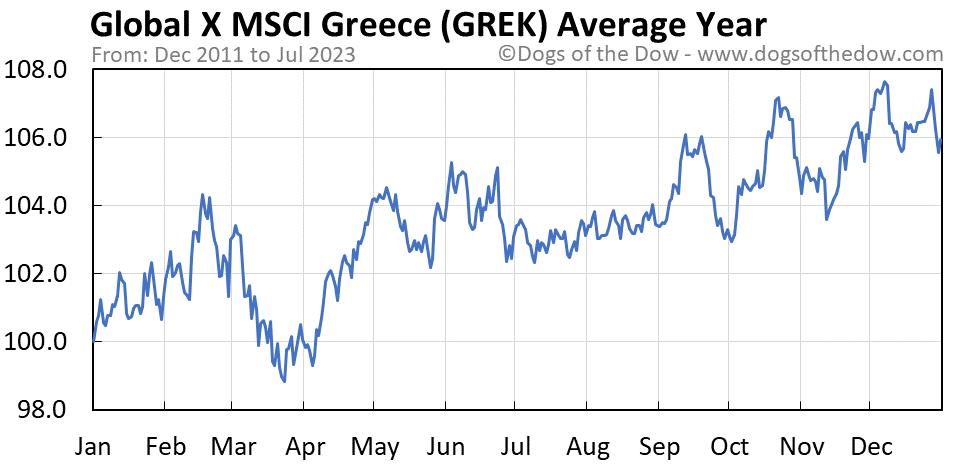 GREK average year chart