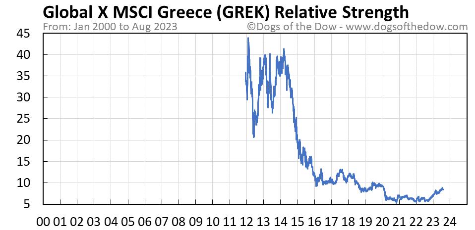 GREK relative strength chart