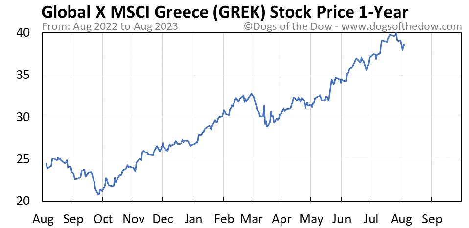 GREK 1-year stock price chart