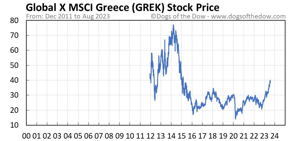 GREK stock price chart