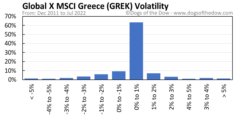 GREK volatility chart