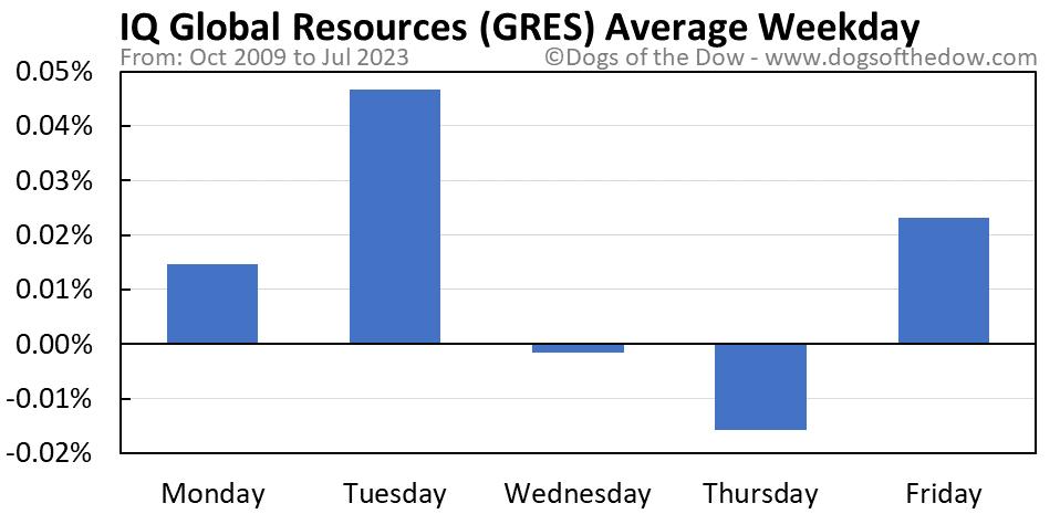 GRES average weekday chart