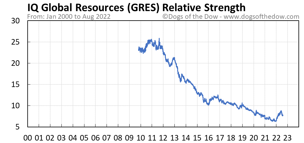 GRES relative strength chart