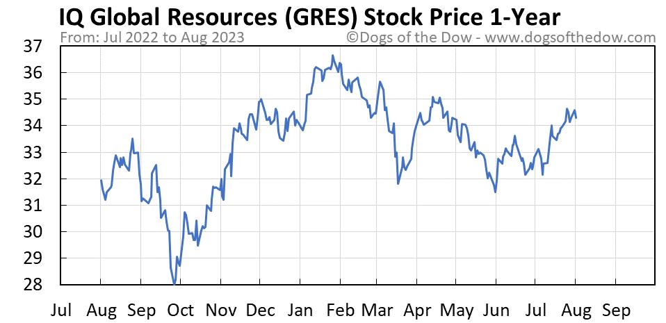 GRES 1-year stock price chart