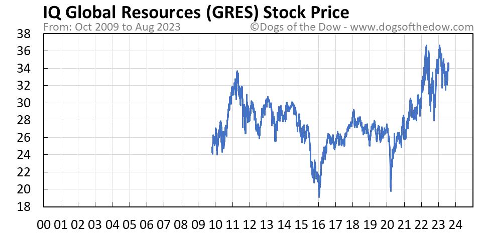 GRES stock price chart