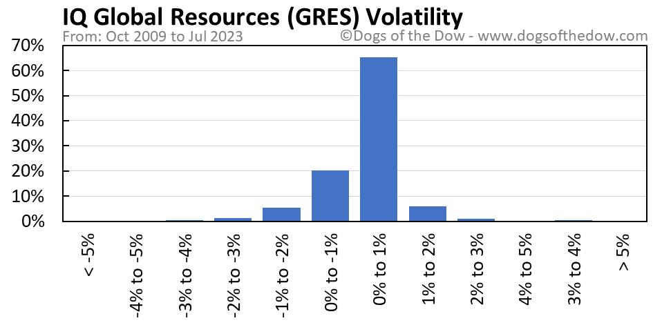 GRES volatility chart