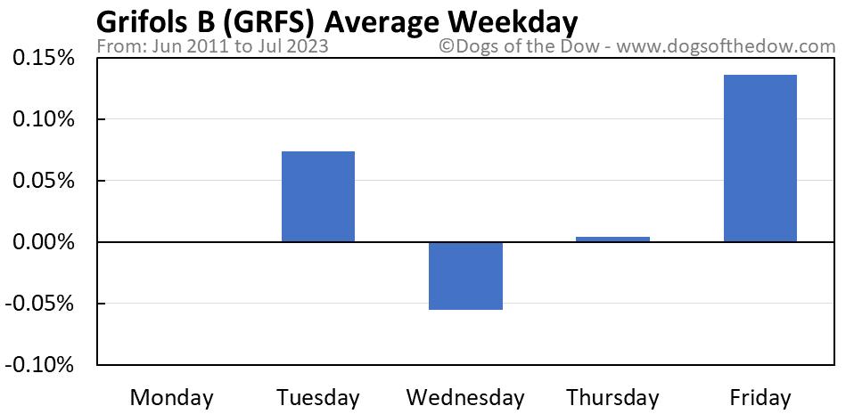 GRFS average weekday chart