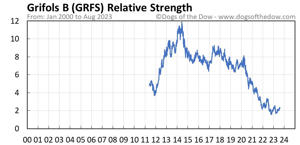GRFS relative strength chart