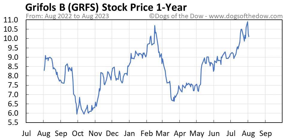GRFS 1-year stock price chart