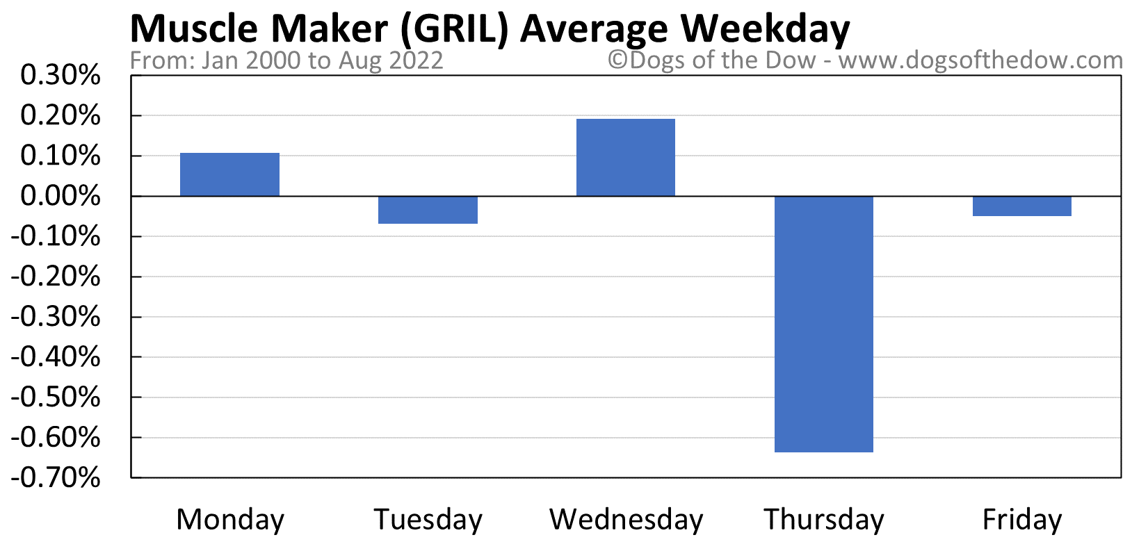 GRIL average weekday chart