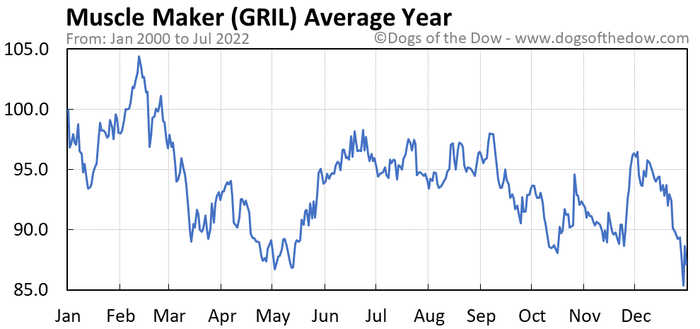 GRIL average year chart