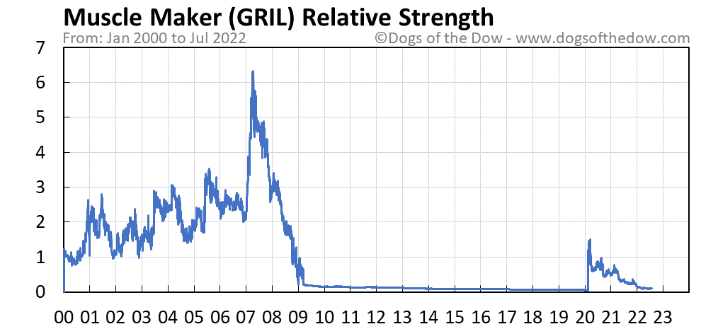 GRIL relative strength chart