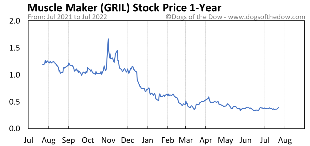GRIL 1-year stock price chart