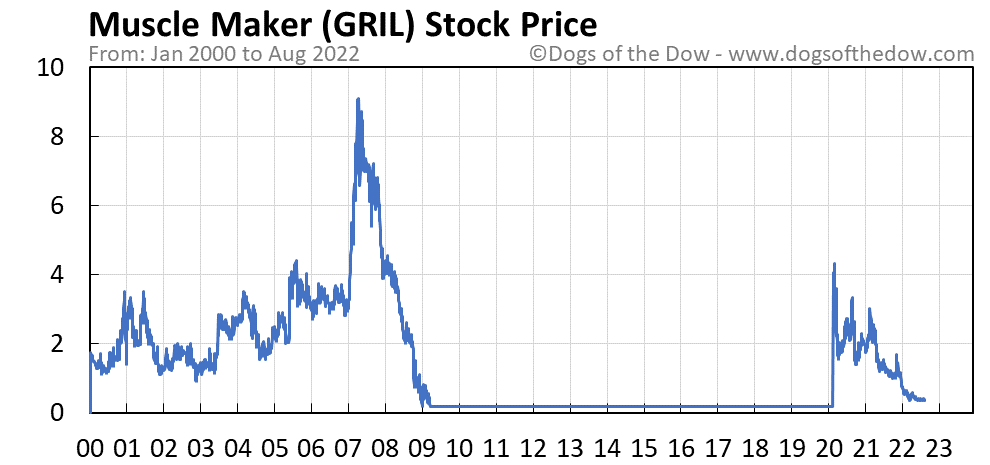 GRIL stock price chart