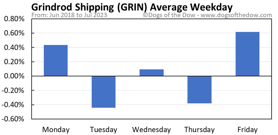 GRIN average weekday chart