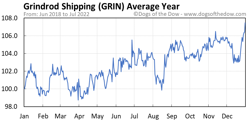 GRIN average year chart