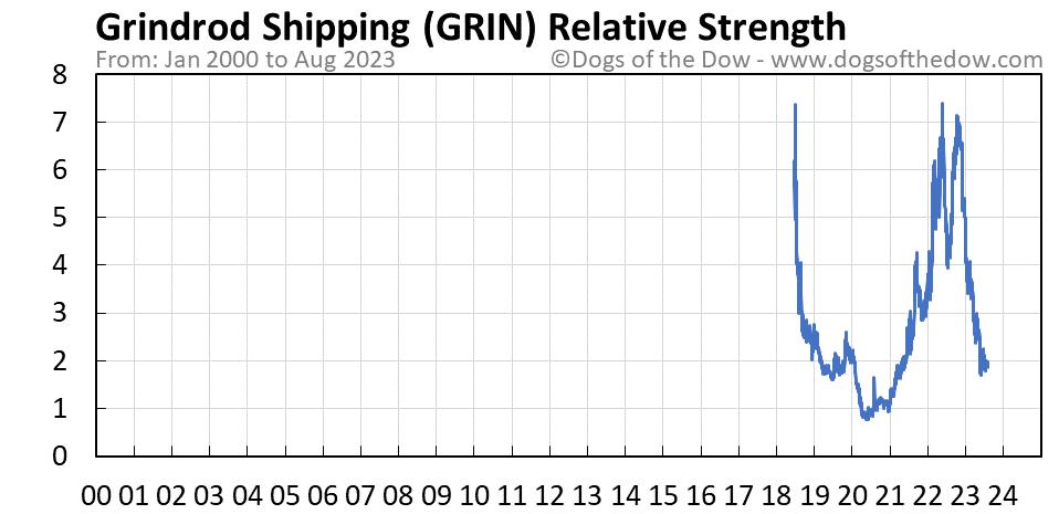 GRIN relative strength chart