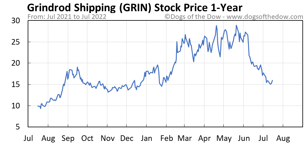 GRIN 1-year stock price chart
