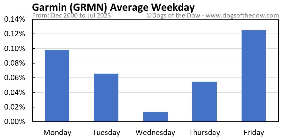 GRMN average weekday chart