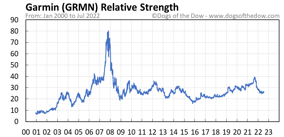 GRMN relative strength chart