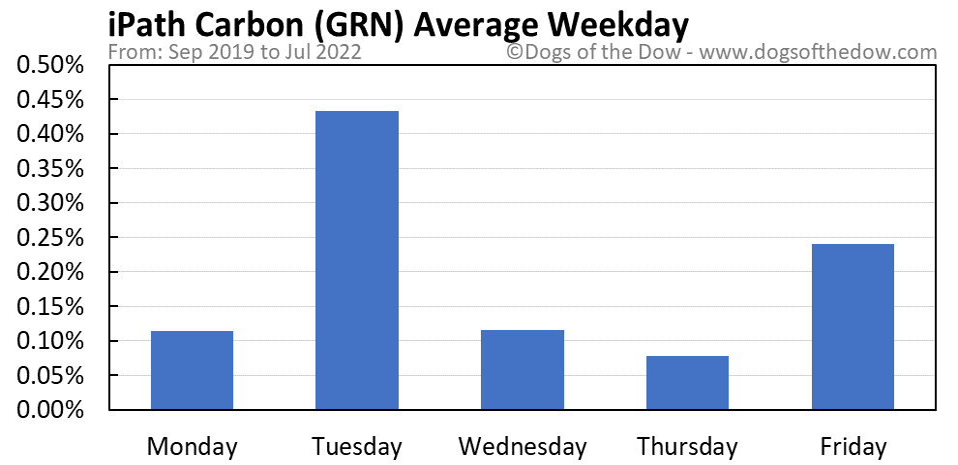 GRN average weekday chart