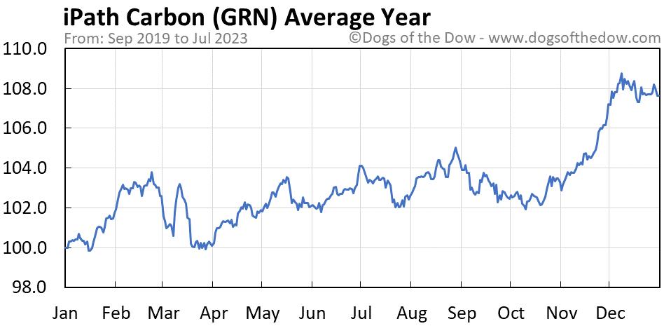 GRN average year chart