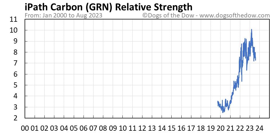 GRN relative strength chart