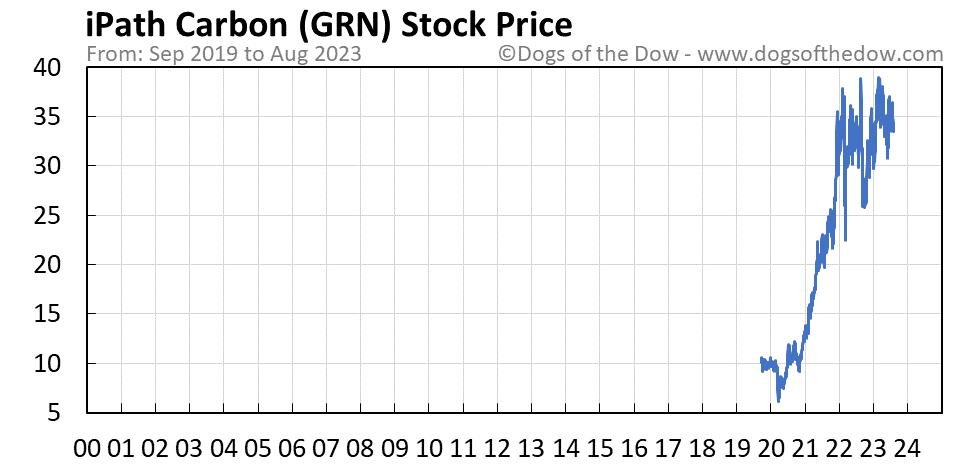 GRN stock price chart