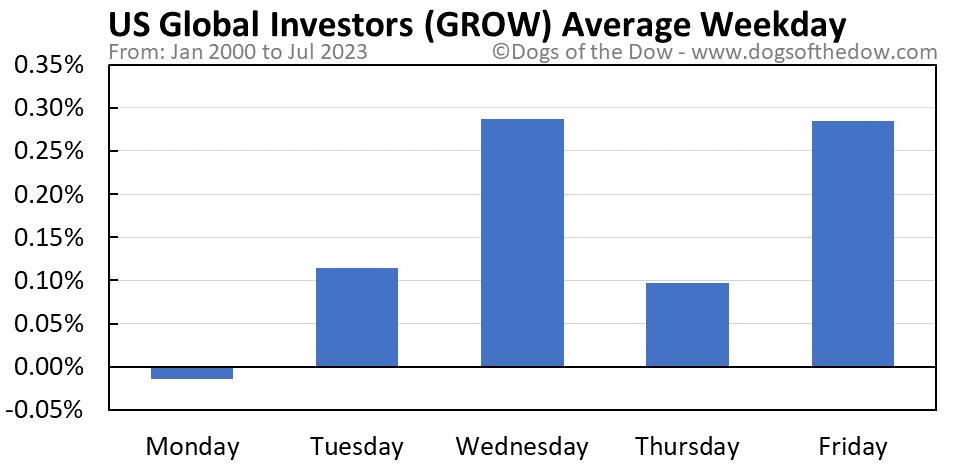 GROW average weekday chart