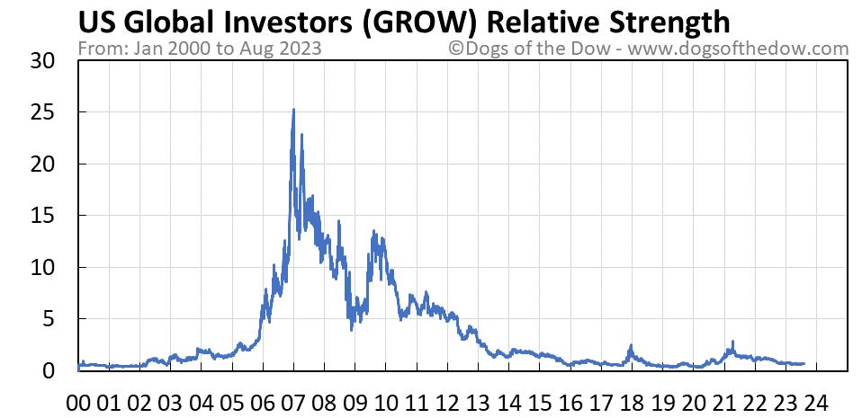 GROW relative strength chart